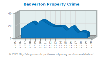 Beaverton Property Crime
