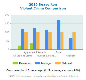 Beaverton Violent Crime vs. State and National Comparison