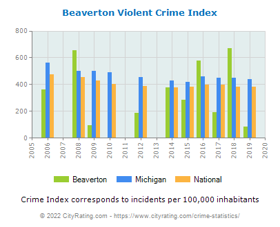 Beaverton Violent Crime vs. State and National Per Capita