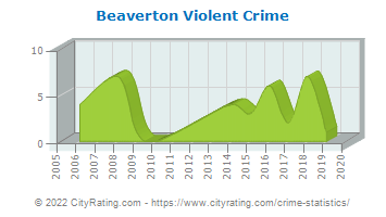 Beaverton Violent Crime
