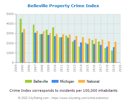 Belleville Property Crime vs. State and National Per Capita