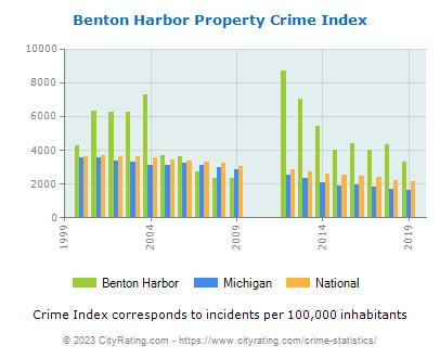 Benton Harbor Crime Statistics: Michigan (MI) - CityRating com
