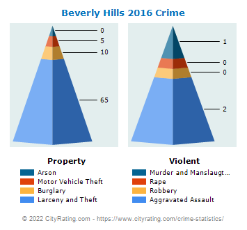 Beverly Hills Crime 2016