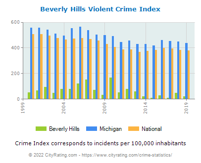 Beverly Hills Violent Crime vs. State and National Per Capita