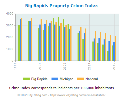 Big Rapids Property Crime vs. State and National Per Capita