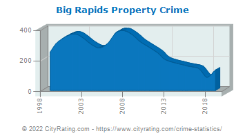 Big Rapids Property Crime