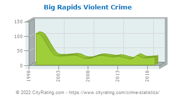 Big Rapids Violent Crime