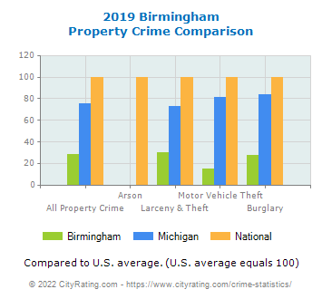 Birmingham Property Crime vs. State and National Comparison