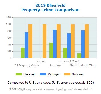 Blissfield Property Crime vs. State and National Comparison