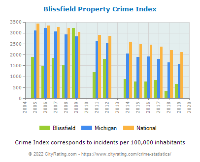 Blissfield Property Crime vs. State and National Per Capita