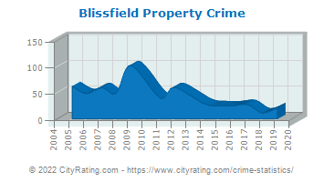 Blissfield Property Crime
