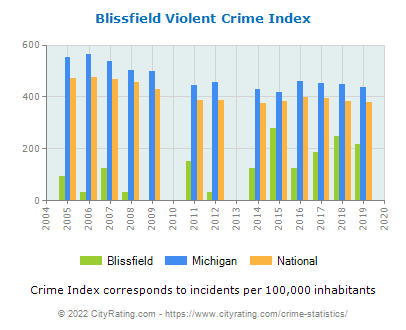 Blissfield Violent Crime vs. State and National Per Capita