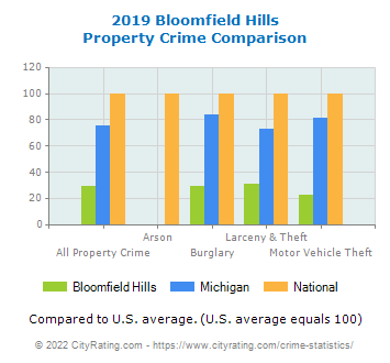 Bloomfield Hills Property Crime vs. State and National Comparison