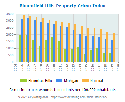 Bloomfield Hills Property Crime vs. State and National Per Capita