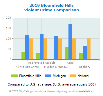 Bloomfield Hills Violent Crime vs. State and National Comparison