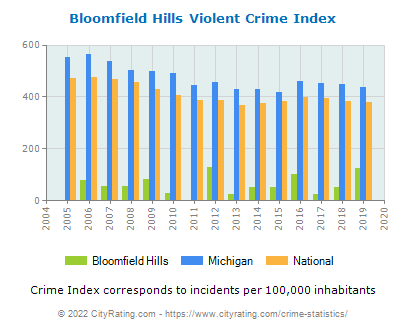 Bloomfield Hills Violent Crime vs. State and National Per Capita