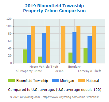 Bloomfield Township Property Crime vs. State and National Comparison