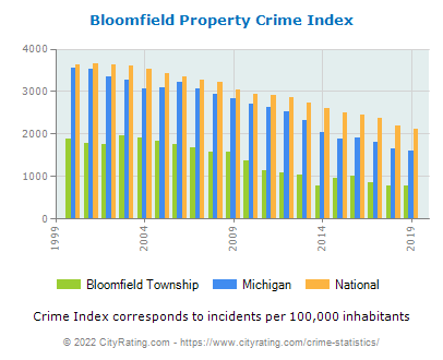 Bloomfield Township Property Crime vs. State and National Per Capita