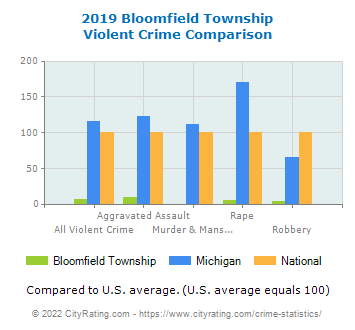 Bloomfield Township Violent Crime vs. State and National Comparison
