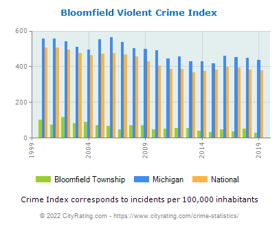Bloomfield Township Violent Crime vs. State and National Per Capita