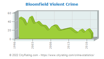 Bloomfield Township Violent Crime