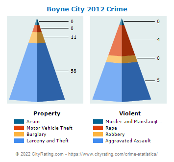 Boyne City Crime 2012