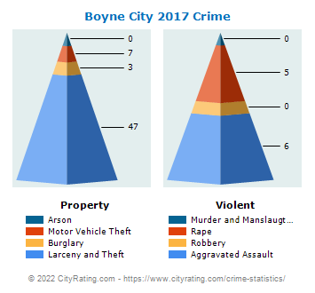 Boyne City Crime 2017