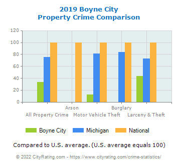 Boyne City Property Crime vs. State and National Comparison