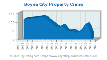 Boyne City Property Crime