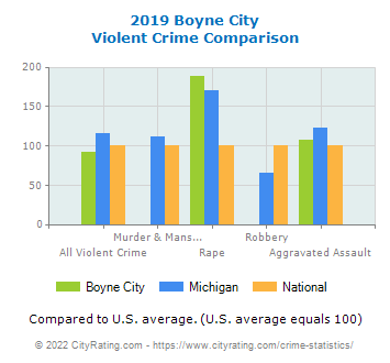 Boyne City Violent Crime vs. State and National Comparison