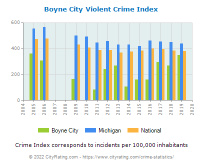 Boyne City Violent Crime vs. State and National Per Capita