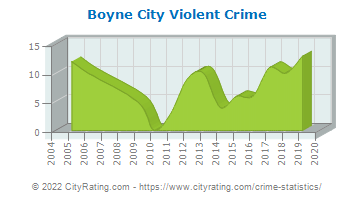 Boyne City Violent Crime