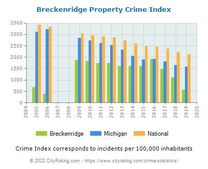 Breckenridge Property Crime vs. State and National Per Capita