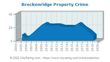 Breckenridge Property Crime