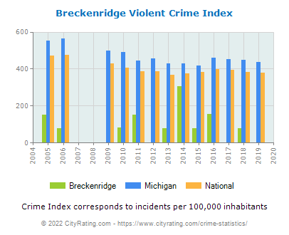Breckenridge Violent Crime vs. State and National Per Capita