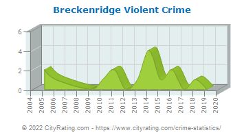 Breckenridge Violent Crime