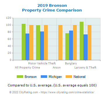 Bronson Property Crime vs. State and National Comparison