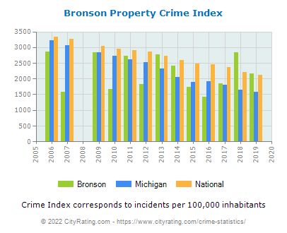 Bronson Property Crime vs. State and National Per Capita