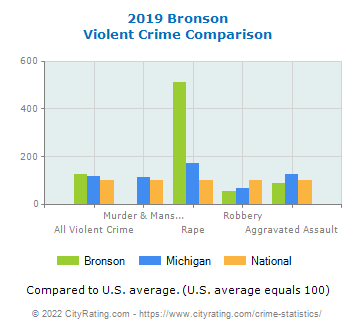Bronson Violent Crime vs. State and National Comparison
