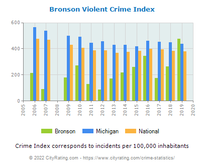 Bronson Violent Crime vs. State and National Per Capita