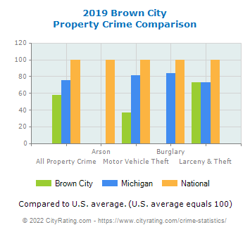 Brown City Property Crime vs. State and National Comparison