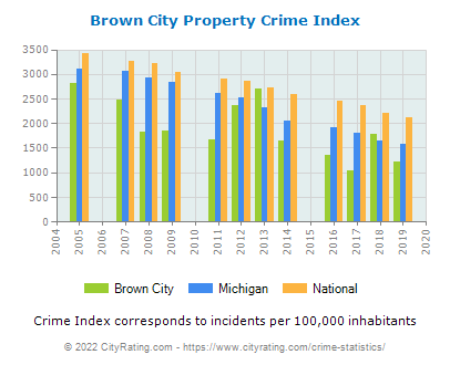 Brown City Property Crime vs. State and National Per Capita