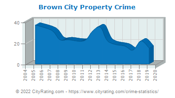 Brown City Property Crime