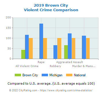 Brown City Violent Crime vs. State and National Comparison