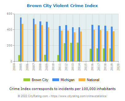 Brown City Violent Crime vs. State and National Per Capita