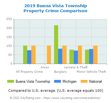 Buena Vista Township Property Crime vs. State and National Comparison