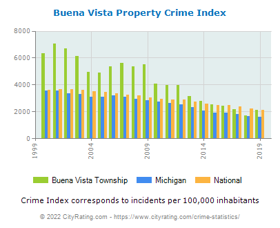 Buena Vista Township Property Crime vs. State and National Per Capita