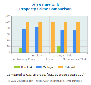 Burr Oak Property Crime vs. State and National Comparison