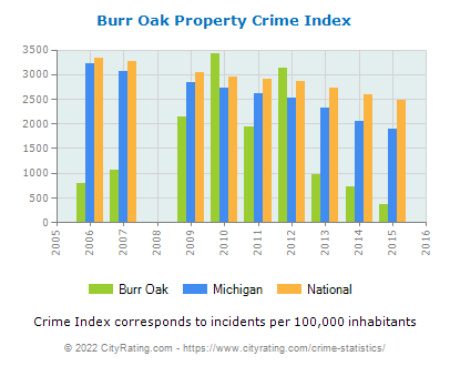 Burr Oak Property Crime vs. State and National Per Capita