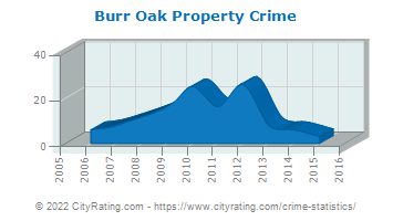 Burr Oak Property Crime